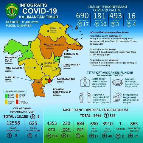 update covid-19 kaltim 12 juli 2020