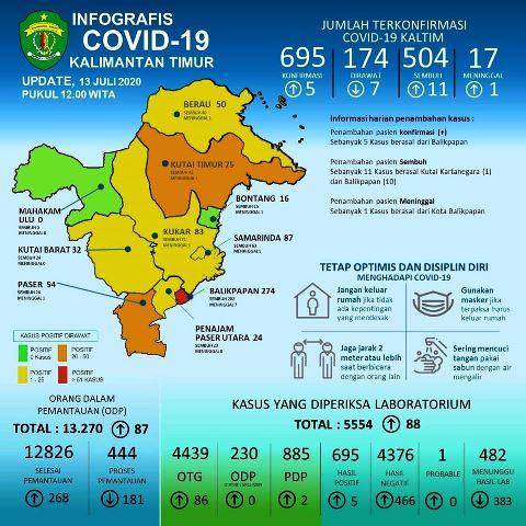 update covid-19 kaltim 13 juli 2020