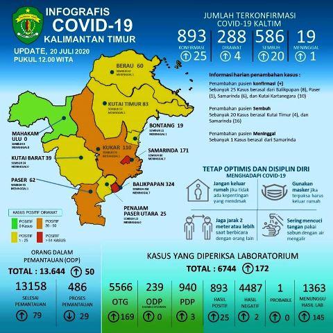 update covid-19 kaltim 20 Juli 2020