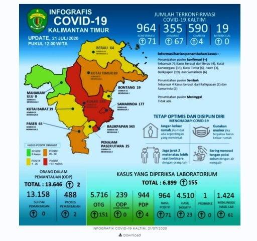 update covid-19 kaltim 21 juli 2020
