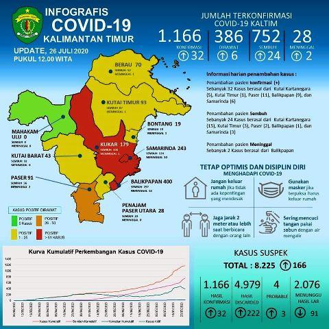 update covid-19 kaltim 26 juli 2020